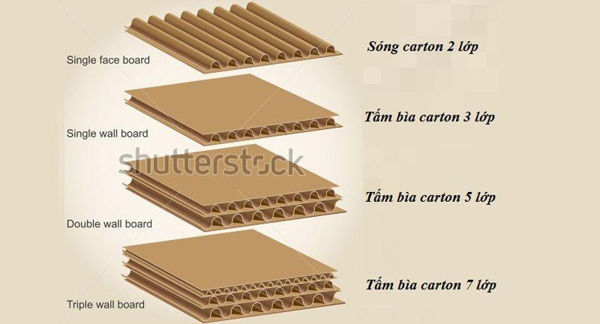 Các loại hộp carton sóng